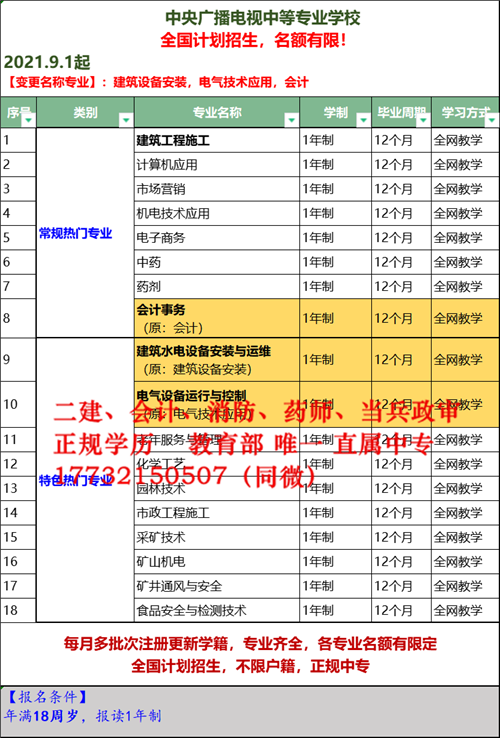 2021年甘肃电大中专招生简章